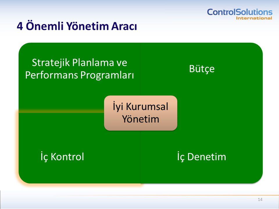 Stratejik Planlama ve Performans Programları