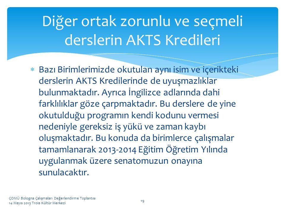 Diğer ortak zorunlu ve seçmeli derslerin AKTS Kredileri