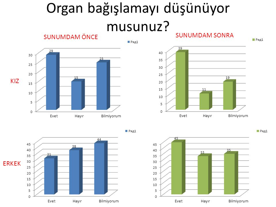 Organ bağışlamayı düşünüyor musunuz