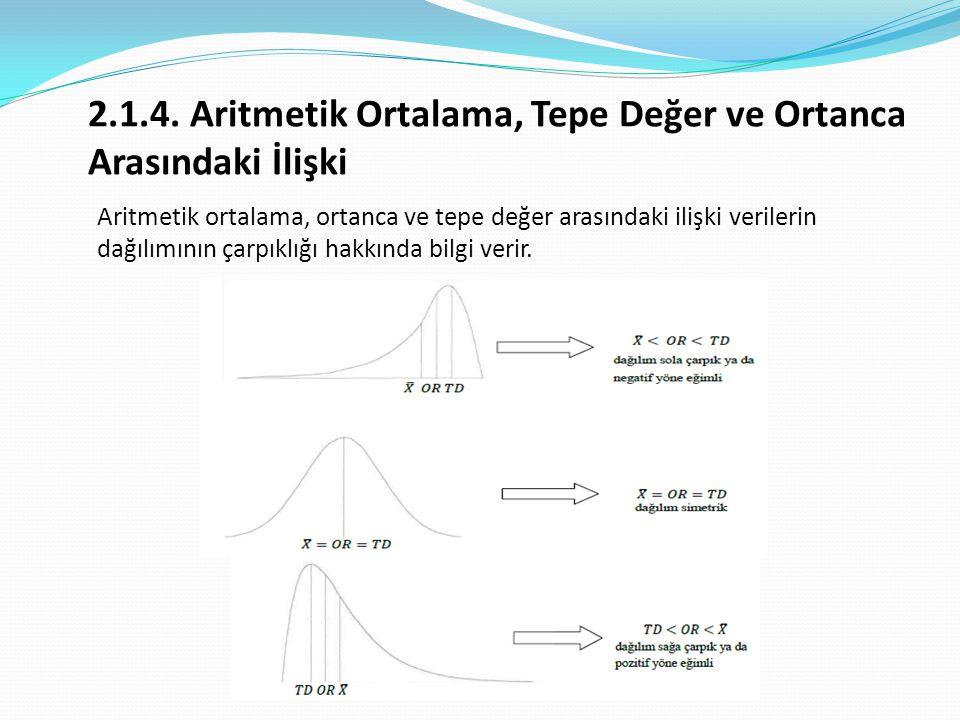 2.1.4. Aritmetik Ortalama, Tepe Değer ve Ortanca Arasındaki İlişki