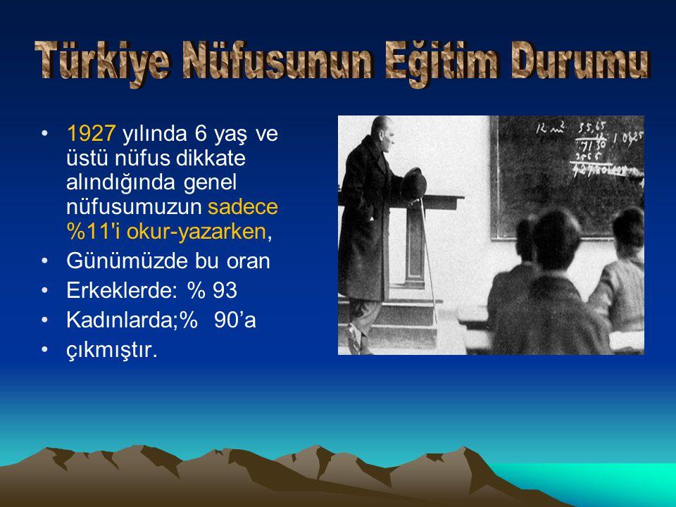 Türkiye Nüfusunun Eğitim Durumu