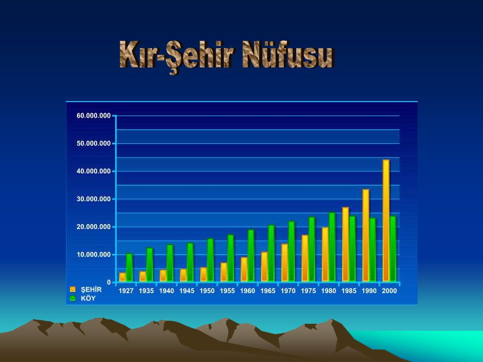 Kır-Şehir Nüfusu