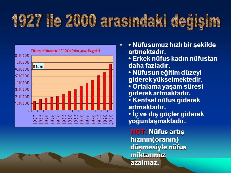 1927 ile 2000 arasındaki değişim