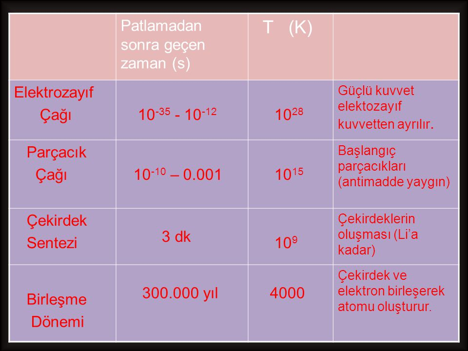 T (K) Patlamadan sonra geçen zaman (s) Elektrozayıf Çağı 10-35 - 10-12