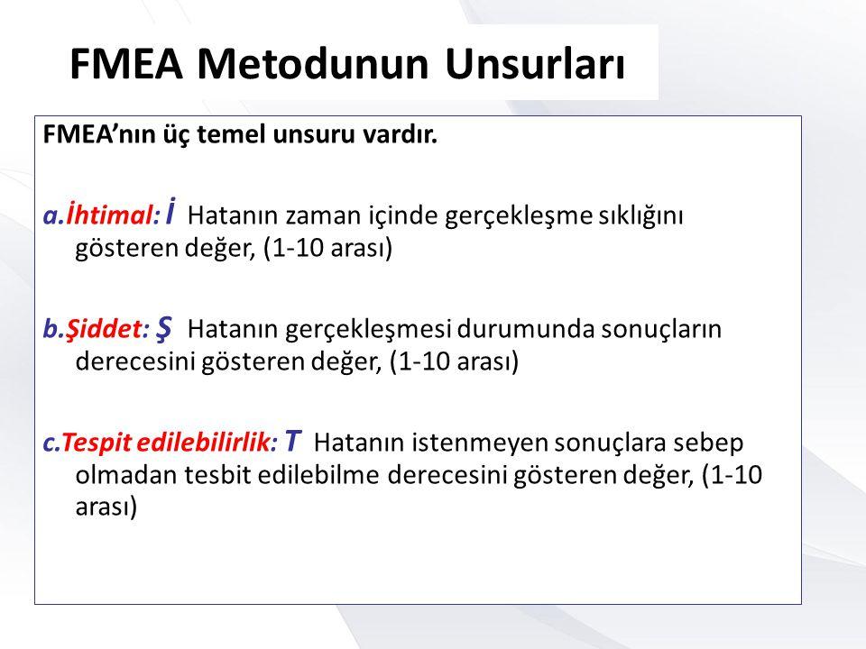 FMEA Metodunun Unsurları
