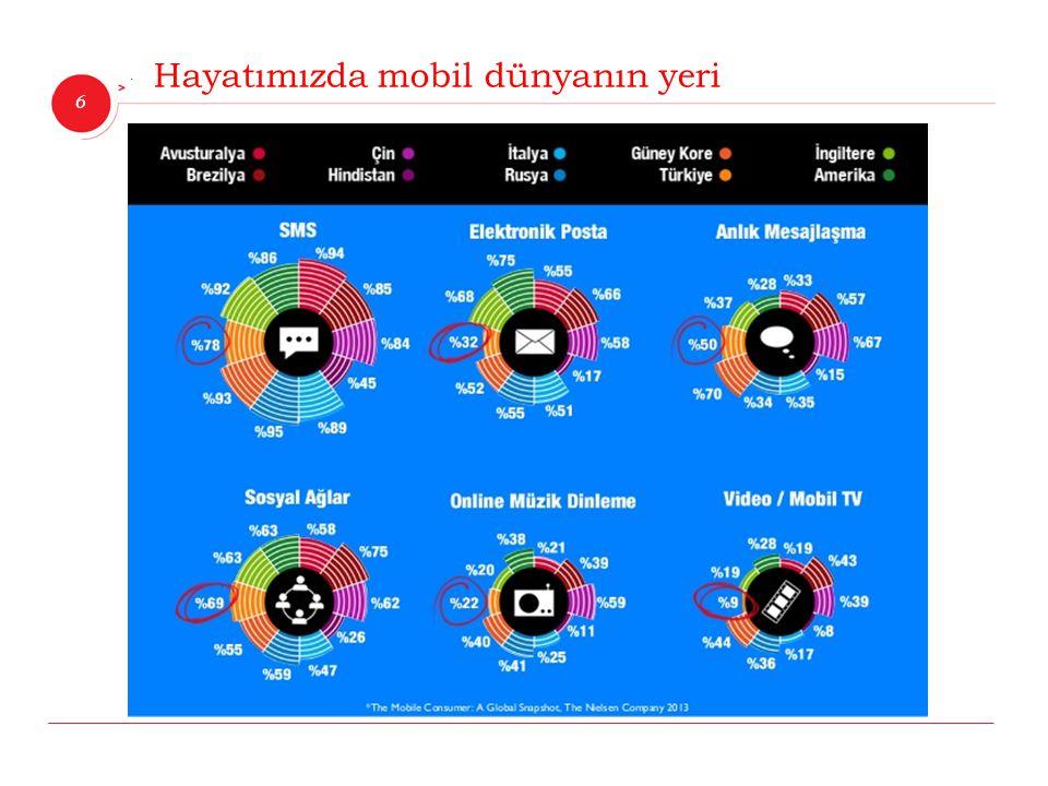 Hayatımızda mobil dünyanın yeri