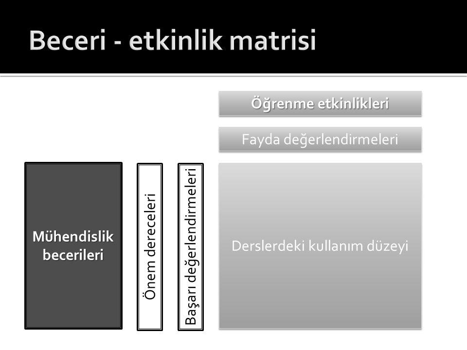 Beceri - etkinlik matrisi