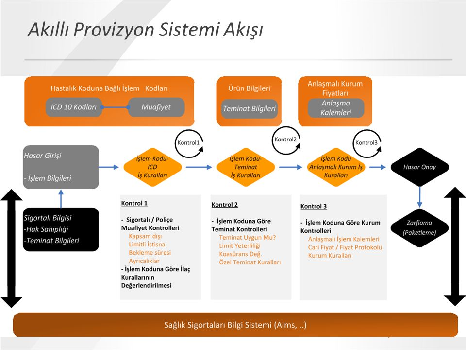 Akıllı Provizyon Sistemi Akışı