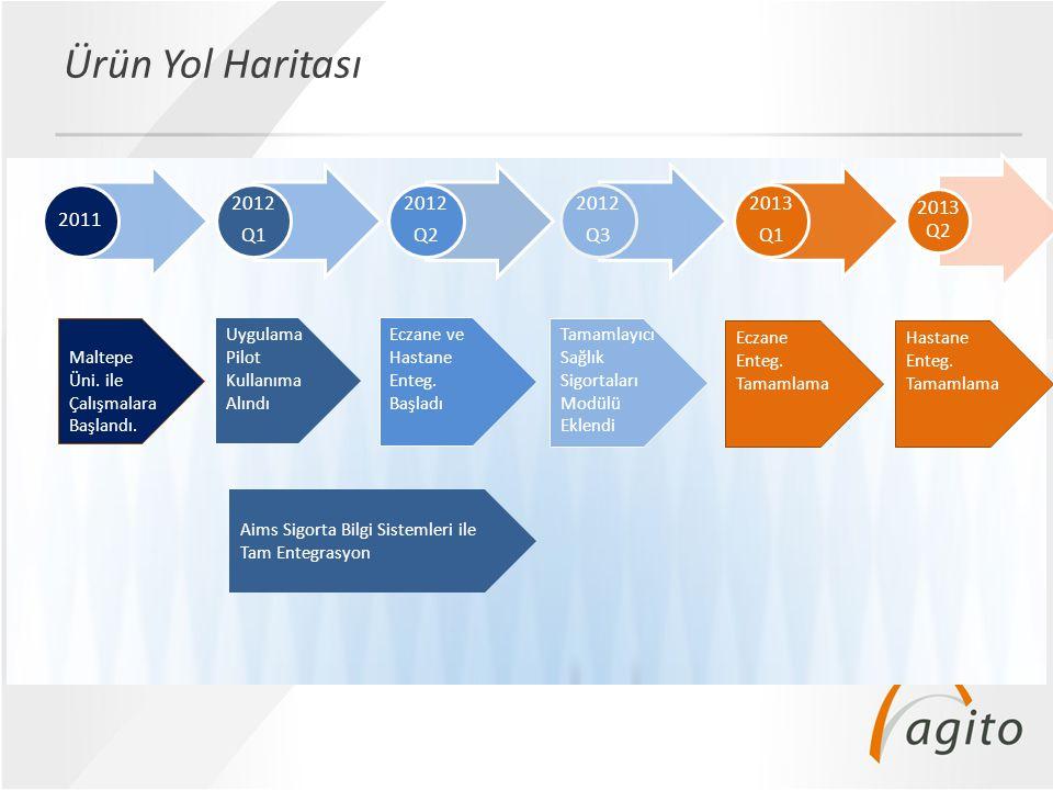 Ürün Yol Haritası 2011 2012 Q1 Q2 Q3 2013 2013 Q2 Maltepe Üni. ile