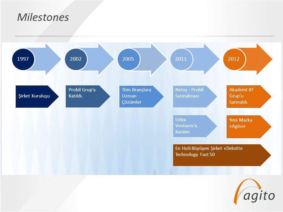 Milestones 1997 2002 2005 2011 2012 Şirket Kuruluşu
