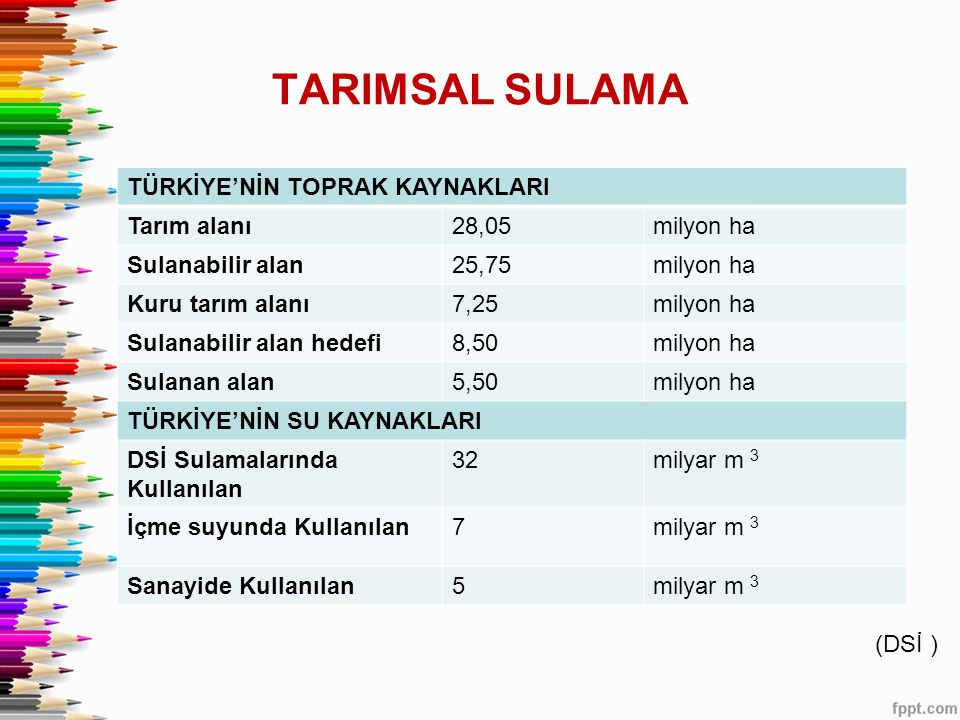 TARIMSAL SULAMA TÜRKİYE'NİN TOPRAK KAYNAKLARI Tarım alanı 28,05