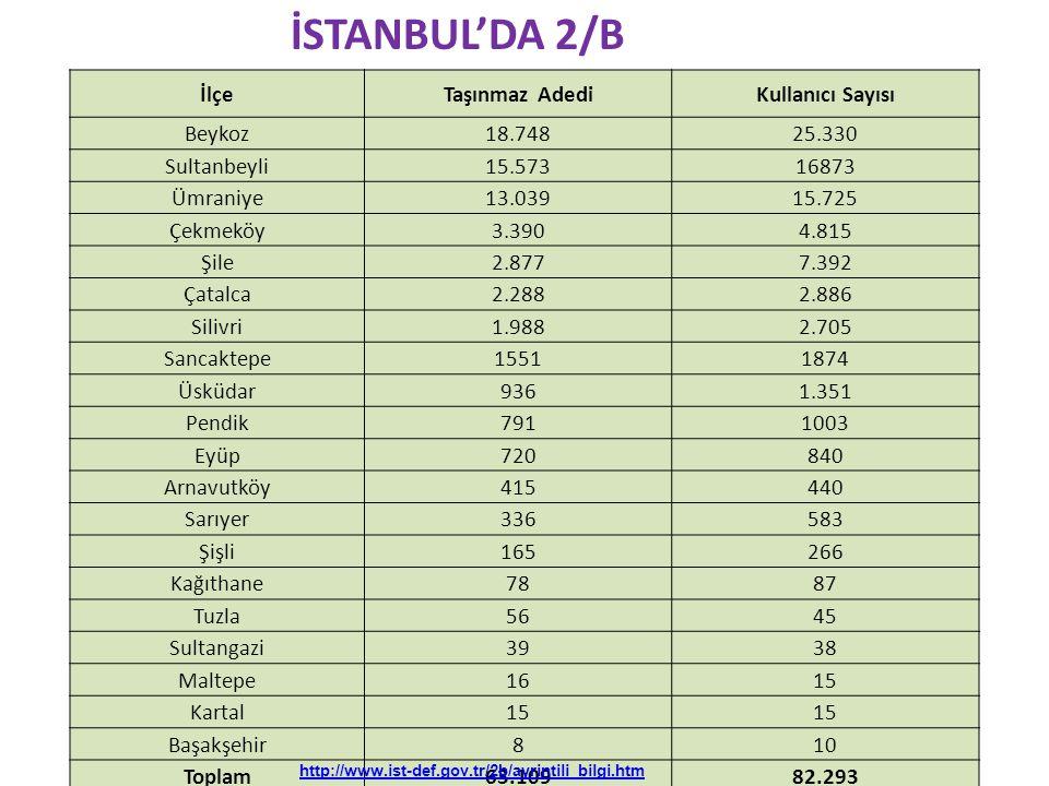 İSTANBUL'DA 2/B İlçe Taşınmaz Adedi Kullanıcı Sayısı Beykoz 18.748