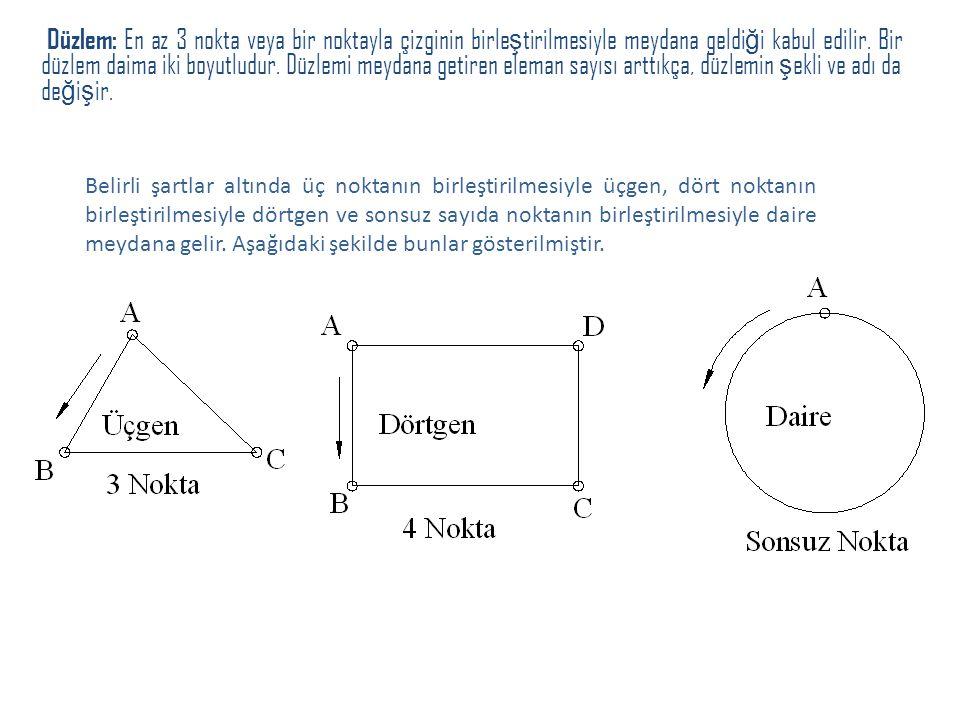 Düzlem: En az 3 nokta veya bir noktayla çizginin birleştirilmesiyle meydana geldiği kabul edilir. Bir düzlem daima iki boyutludur. Düzlemi meydana getiren eleman sayısı arttıkça, düzlemin şekli ve adı da değişir.