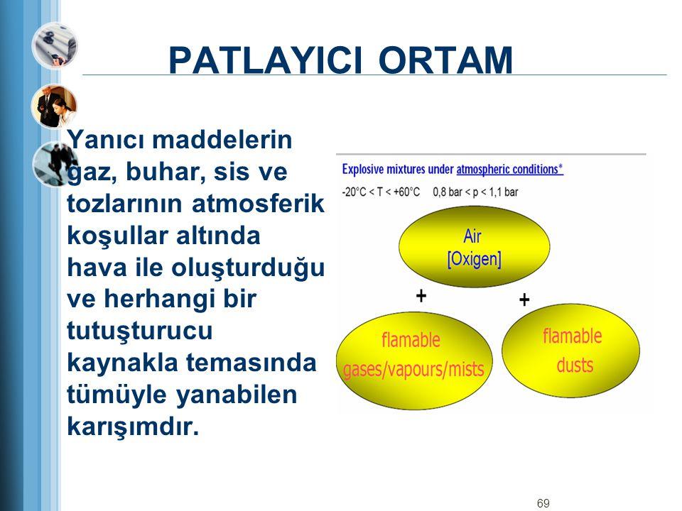 PATLAYICI ORTAM