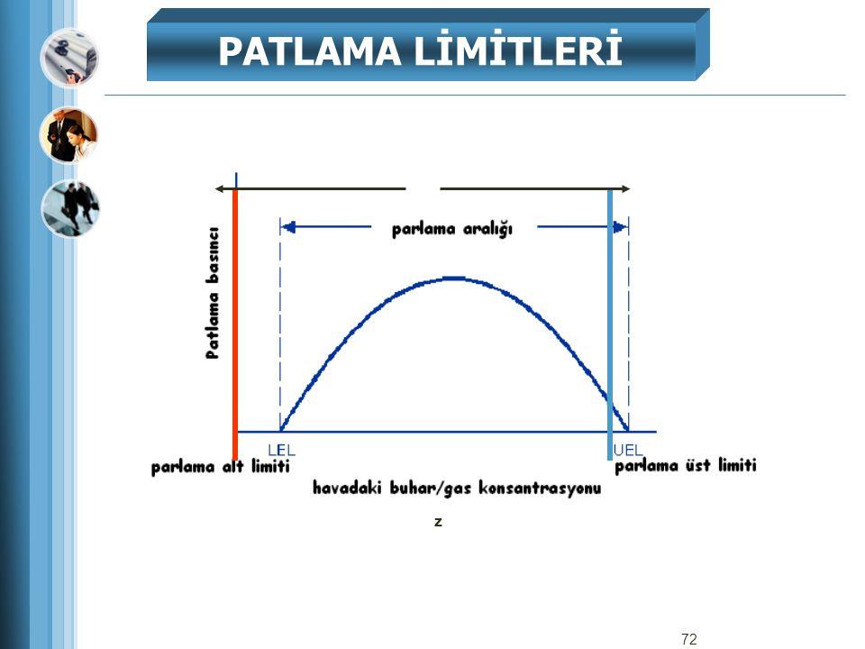 PATLAMA LİMİTLERİ z