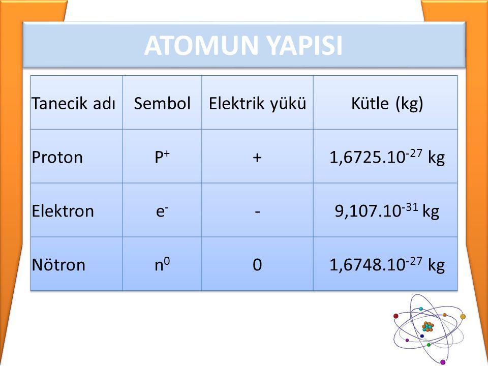 ATOMUN YAPISI Tanecik adı Sembol Elektrik yükü Kütle (kg) Proton P+ +