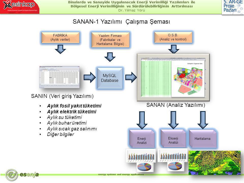 SANAN-1 Yazılımı Çalışma Şeması