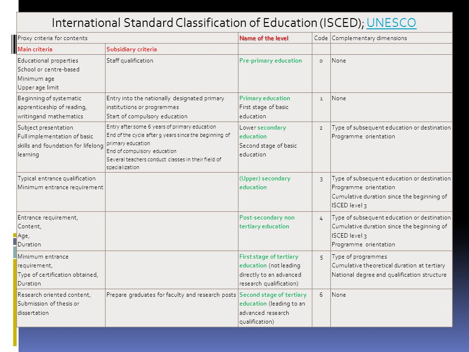 International Standard Classification of Education (ISCED); UNESCO