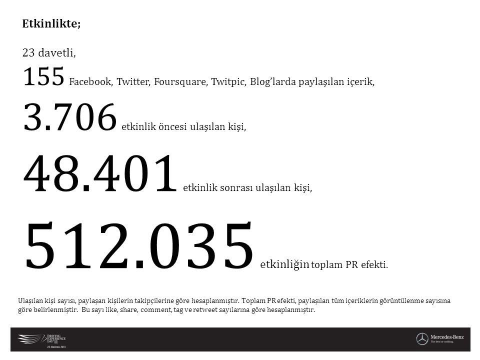512.035 etkinliğin toplam PR efekti.