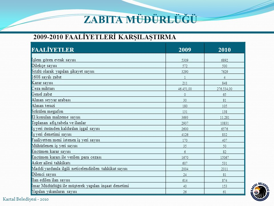 2009-2010 FAALİYETLERİ KARŞILAŞTIRMA