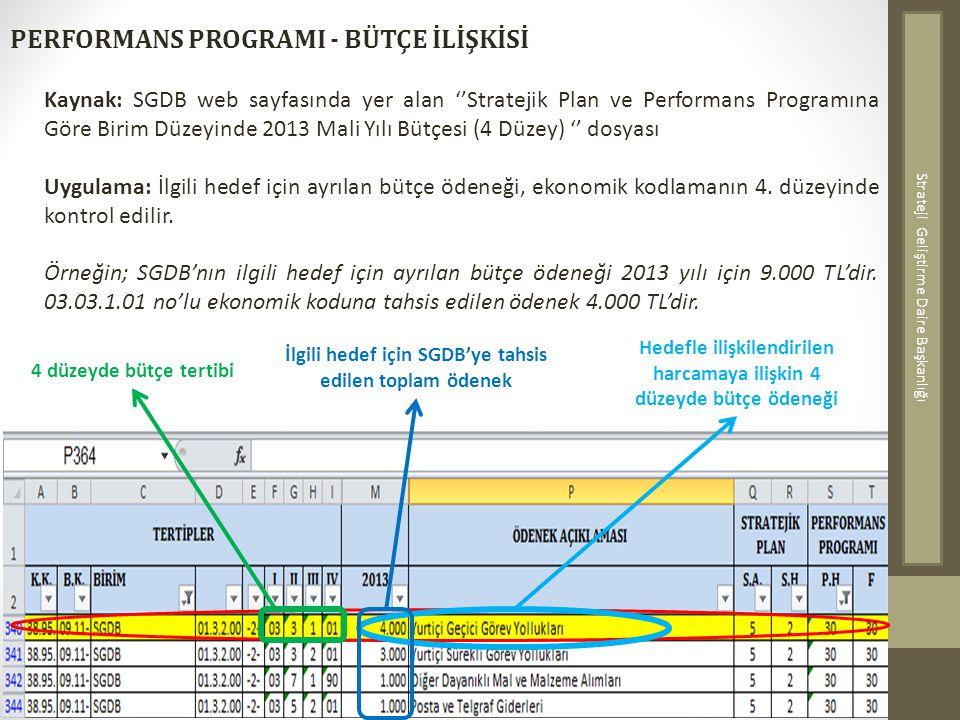 PERFORMANS PROGRAMI - BÜTÇE İLİŞKİSİ