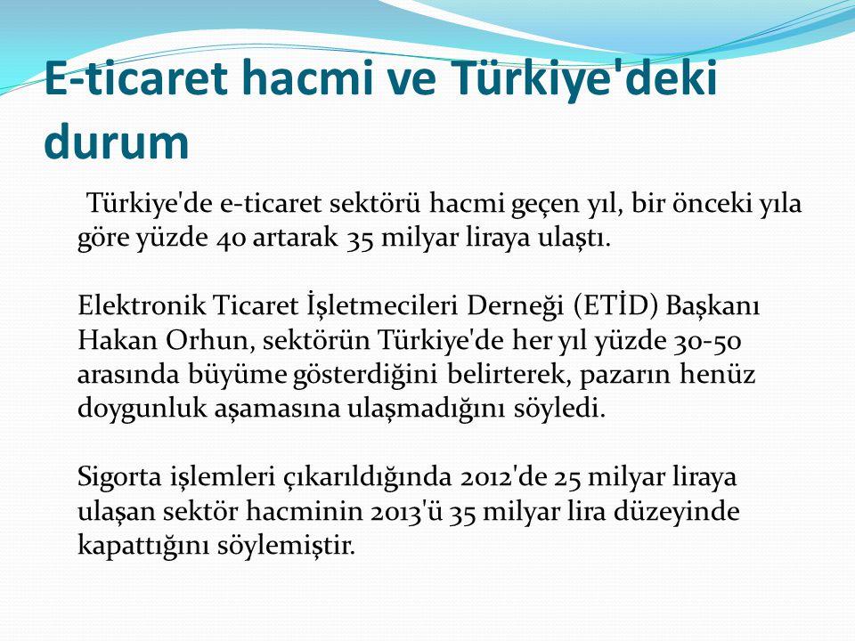 E-ticaret hacmi ve Türkiye deki durum