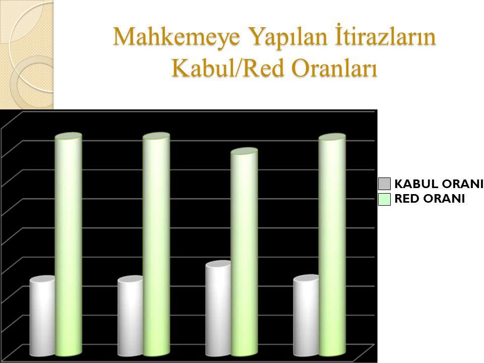 Mahkemeye Yapılan İtirazların Kabul/Red Oranları