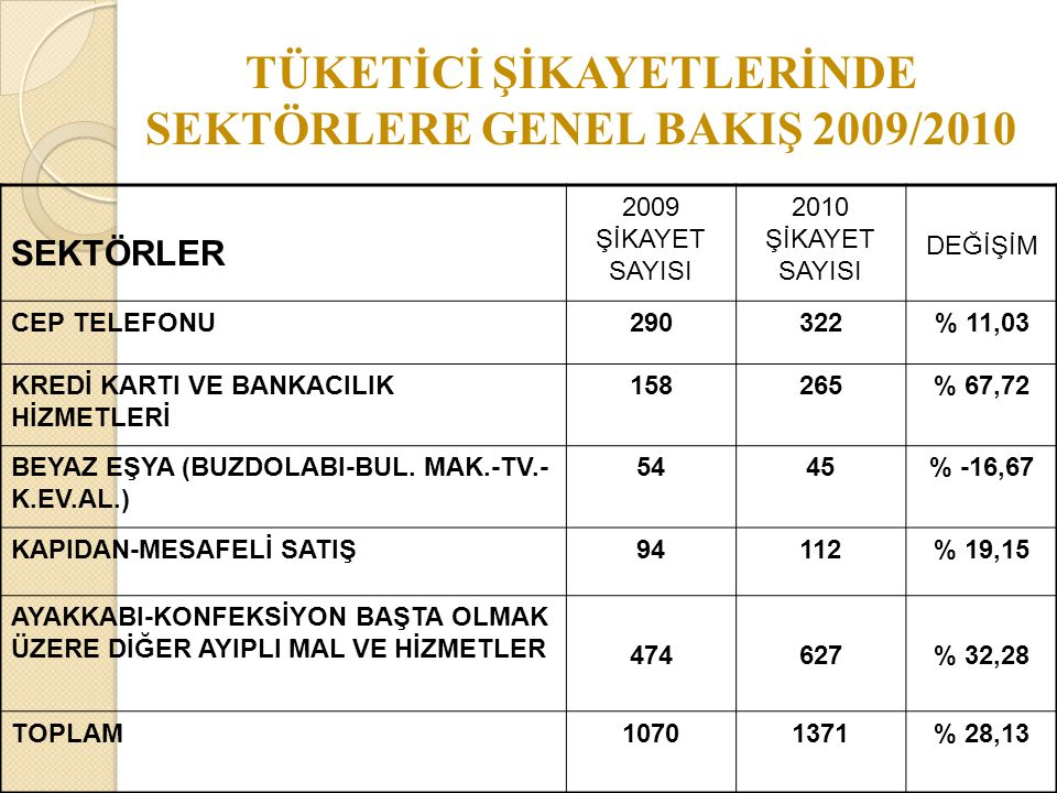 TÜKETİCİ ŞİKAYETLERİNDE SEKTÖRLERE GENEL BAKIŞ 2009/2010