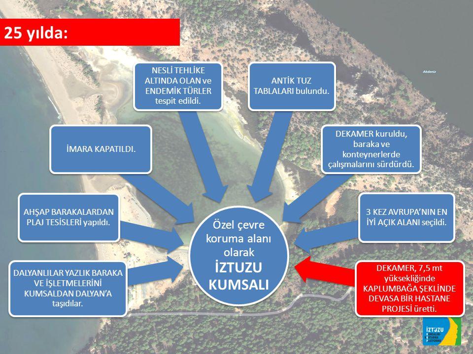 25 yılda: Özel çevre koruma alanı olarak İZTUZU KUMSALI