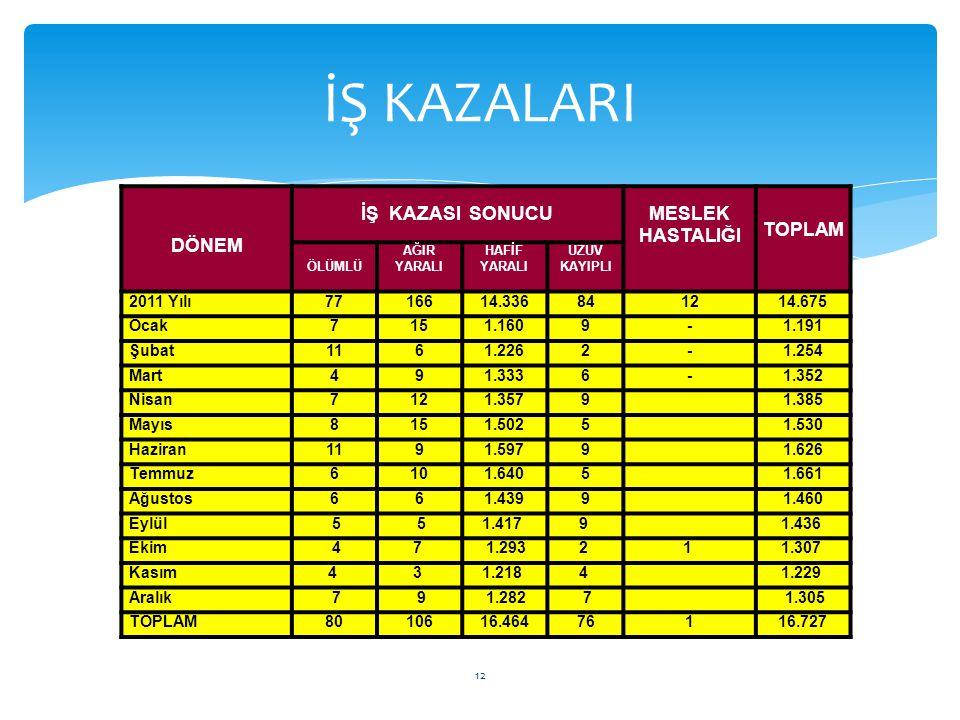 İŞ KAZALARI DÖNEM İŞ KAZASI SONUCU MESLEK HASTALIĞI TOPLAM 2011 Yılı