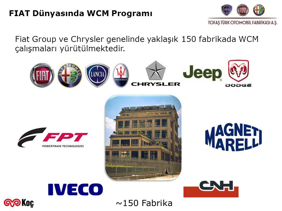 FIAT Dünyasında WCM Programı