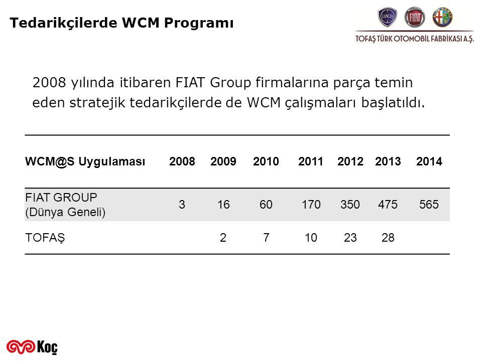 Tedarikçilerde WCM Programı