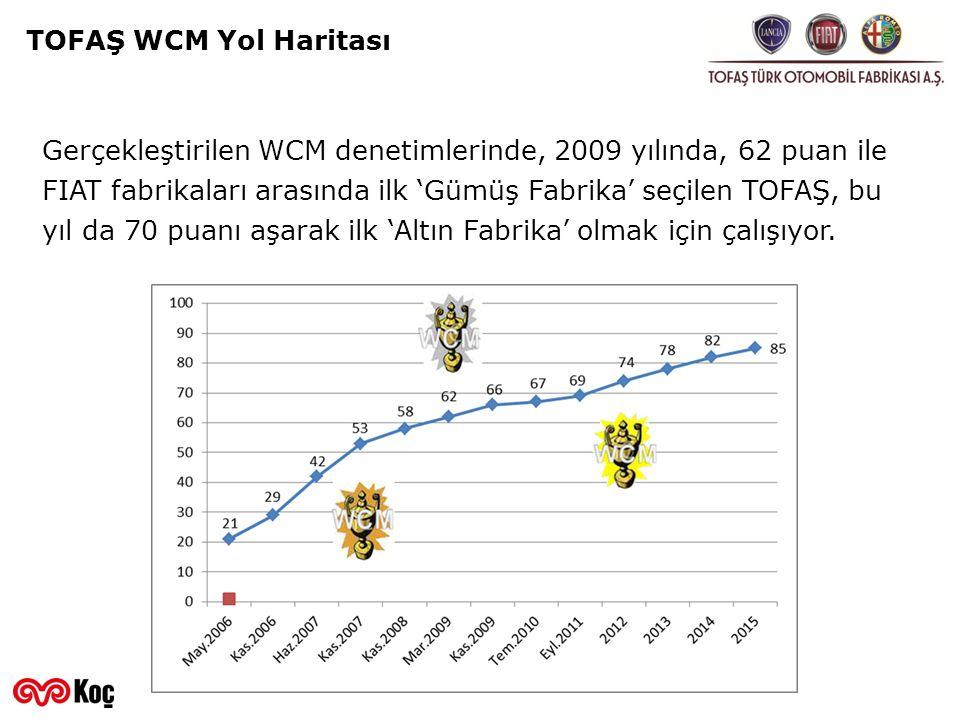 TOFAŞ WCM Yol Haritası