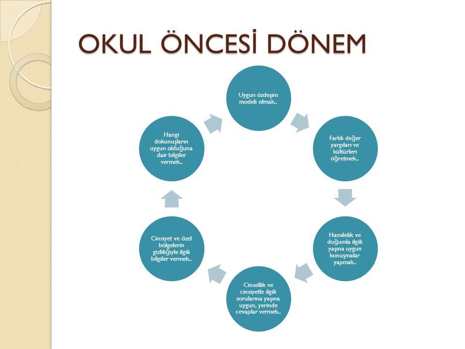 OKUL ÖNCESİ DÖNEM Uygun özdeşim modeli olmak..