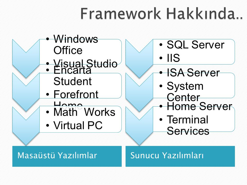Framework Hakkında.. Windows Office Visual Studio Encarta Student