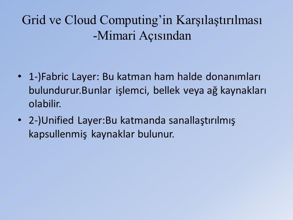 Grid ve Cloud Computing'in Karşılaştırılması -Mimari Açısından