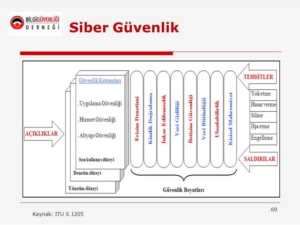 Siber Güvenlik Kaynak: ITU X.1205