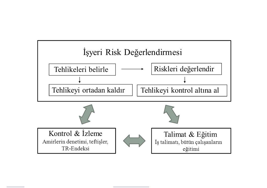 İşyeri Risk Değerlendirmesi