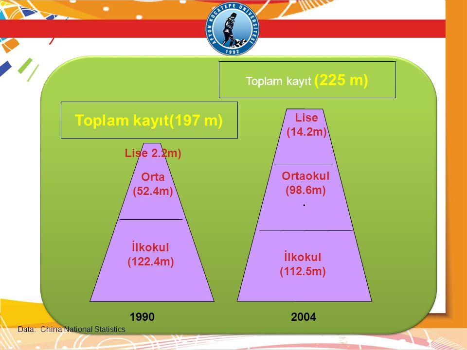 Toplam kayıt(197 m) Toplam kayıt (225 m) · Lise (14.2m) Lise 2.2m)