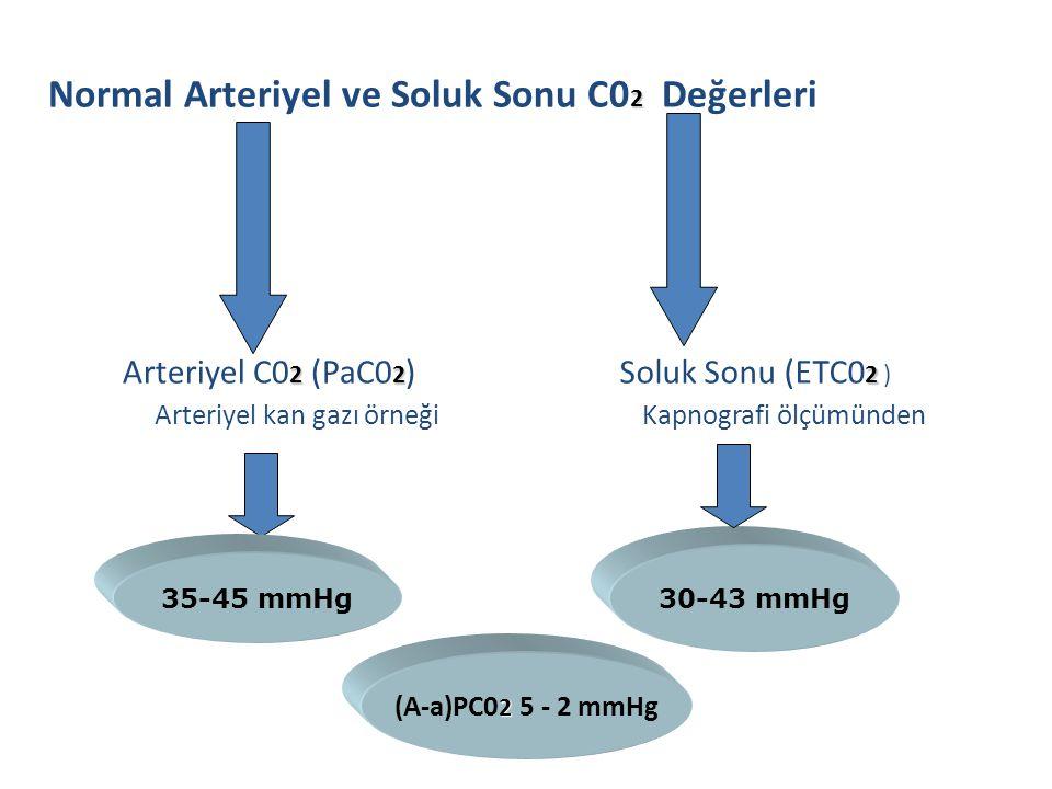 Normal Arteriyel ve Soluk Sonu C02 Değerleri
