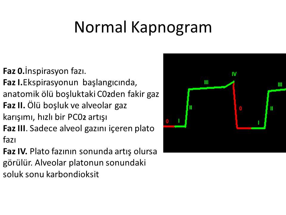 Normal Kapnogram Faz 0.İnspirasyon fazı.