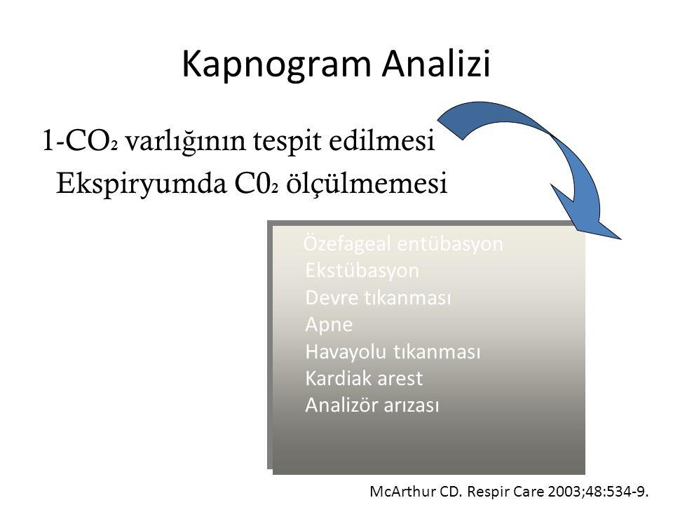Kapnogram Analizi 1-CO2 varlığının tespit edilmesi