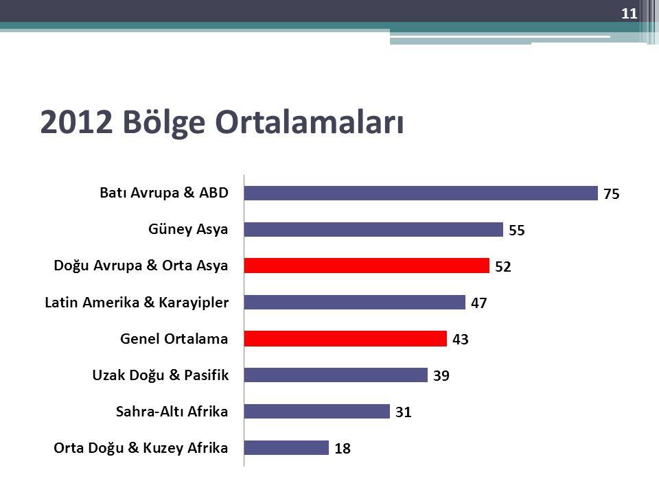 2012 Bölge Ortalamaları
