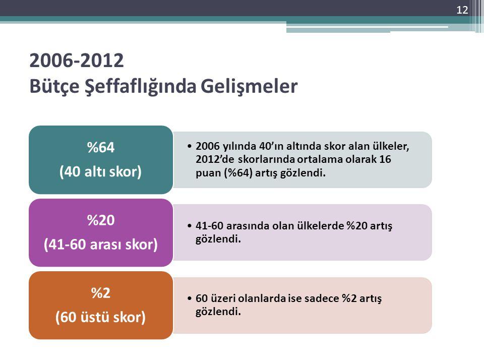 2006-2012 Bütçe Şeffaflığında Gelişmeler