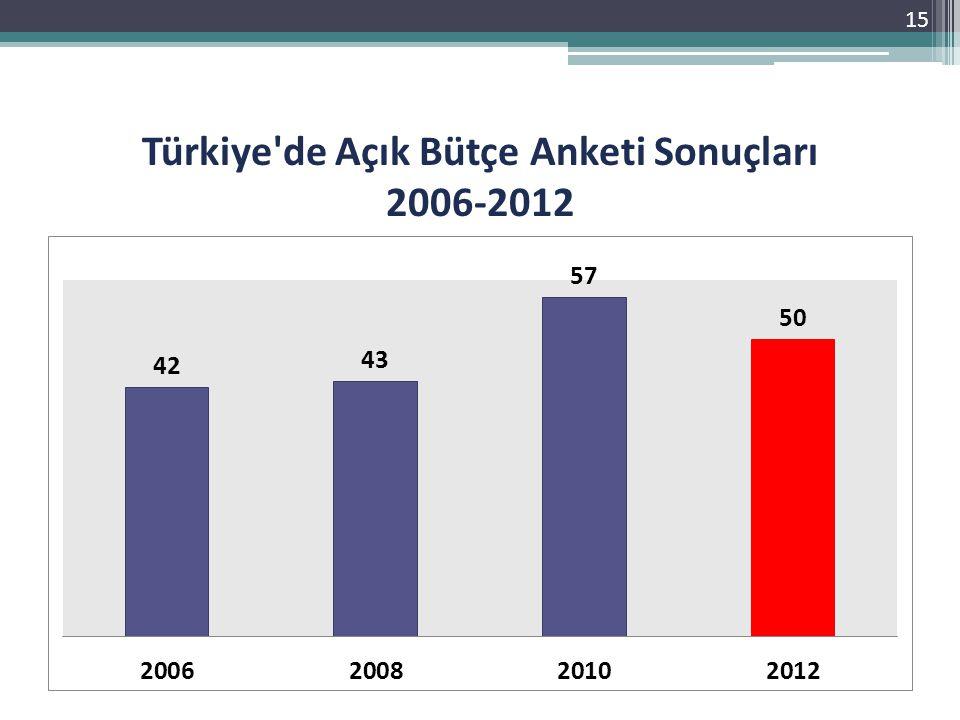 Türkiye de Açık Bütçe Anketi Sonuçları 2006-2012