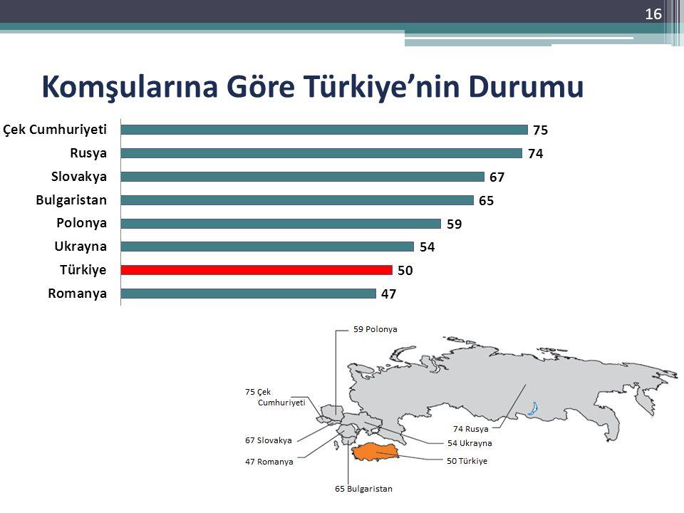 Komşularına Göre Türkiye'nin Durumu