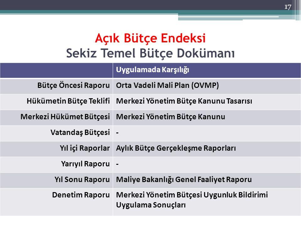 Açık Bütçe Endeksi Sekiz Temel Bütçe Dokümanı