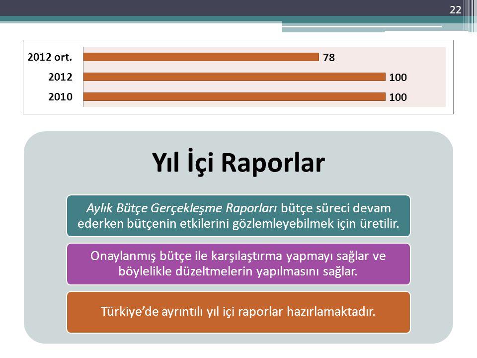 Türkiye'de ayrıntılı yıl içi raporlar hazırlamaktadır.