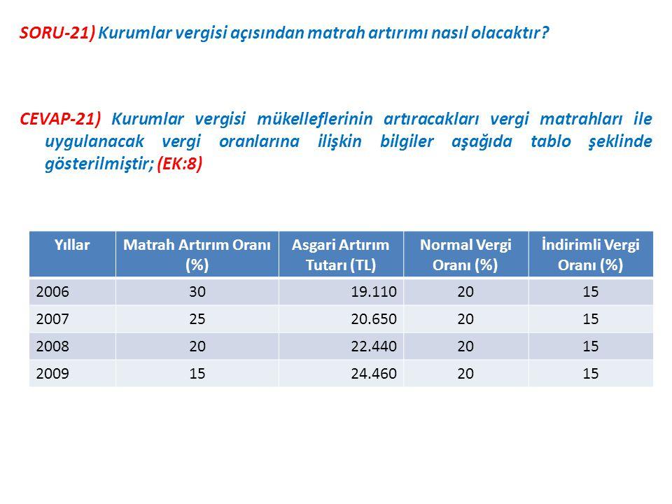 SORU-21) Kurumlar vergisi açısından matrah artırımı nasıl olacaktır