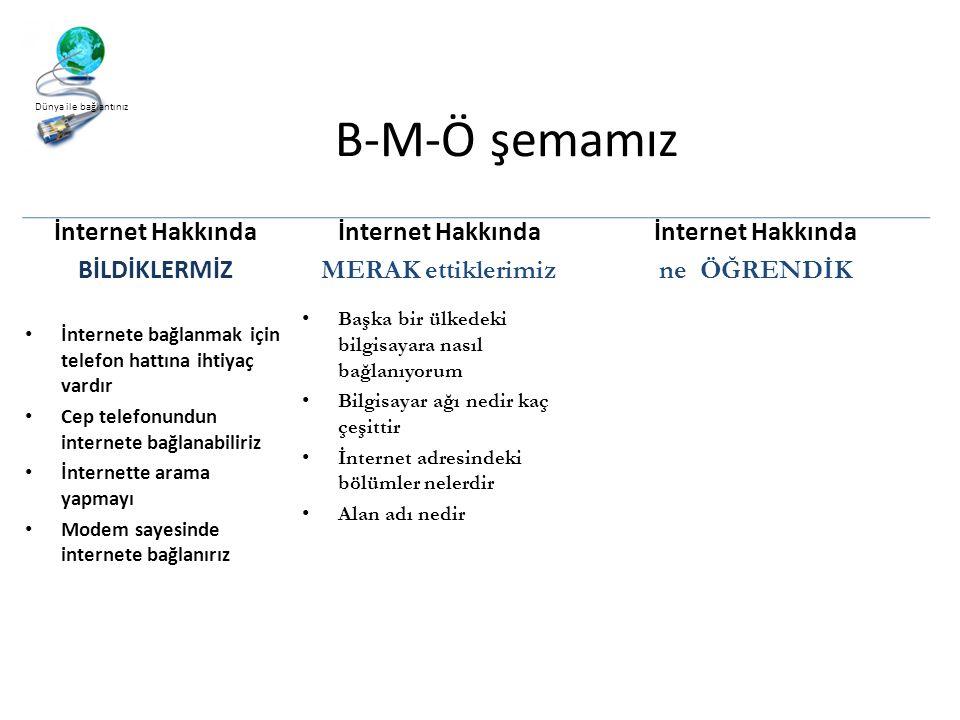 B-M-Ö şemamız İnternet Hakkında BİLDİKLERMİZ İnternet Hakkında